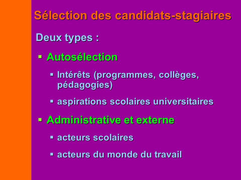 Sélection des candidats-stagiaires Autosélection Autosélection Intérêts (programmes, collèges, pédagogies) Intérêts (programmes, collèges, pédagogies)