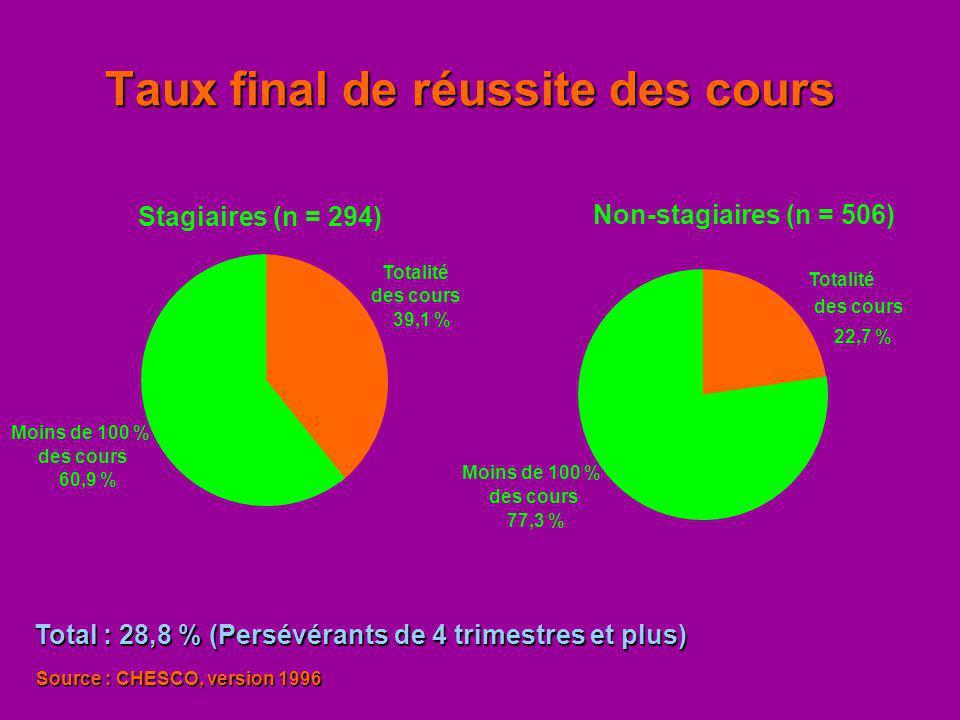 Taux final de réussite des cours Stagiaires (n = 294) Moins de 100 % des cours 60,9 % Totalité des cours 39,1 % Non-stagiaires (n = 506) Totalité des