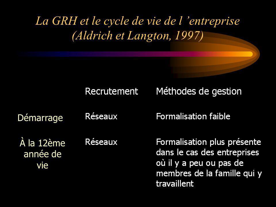 La GRH et le cycle de vie de l entreprise (Aldrich et Langton, 1997) Démarrage À la 12ème année de vie