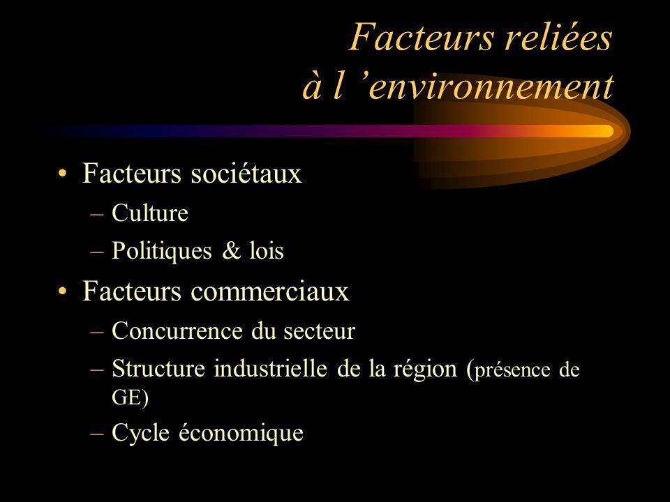 Facteurs reliées à l environnement Facteurs sociétaux –Culture –Politiques & lois Facteurs commerciaux –Concurrence du secteur –Structure industrielle