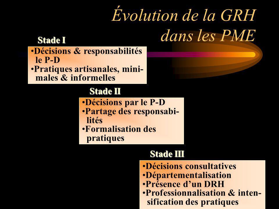 Évolution de la GRH dans les PME Décisions & responsabilités le P-D Pratiques artisanales, mini- males & informelles Décisions par le P-D Partage des