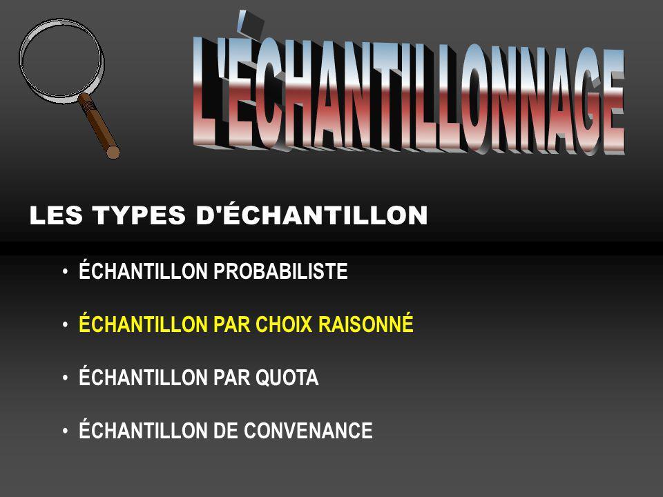 LES TYPES D'ÉCHANTILLON ÉCHANTILLON PROBABILISTE ÉCHANTILLON PAR CHOIX RAISONNÉ ÉCHANTILLON PAR QUOTA ÉCHANTILLON DE CONVENANCE