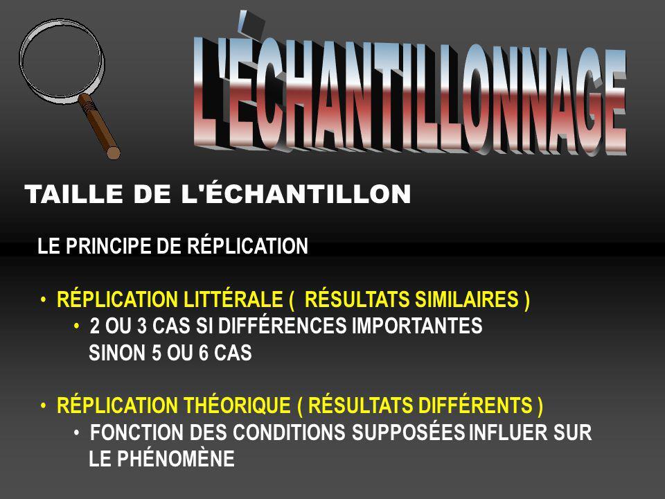 TAILLE DE L'ÉCHANTILLON LE PRINCIPE DE RÉPLICATION RÉPLICATION LITTÉRALE ( RÉSULTATS SIMILAIRES ) 2 OU 3 CAS SI DIFFÉRENCES IMPORTANTES SINON 5 OU 6 C