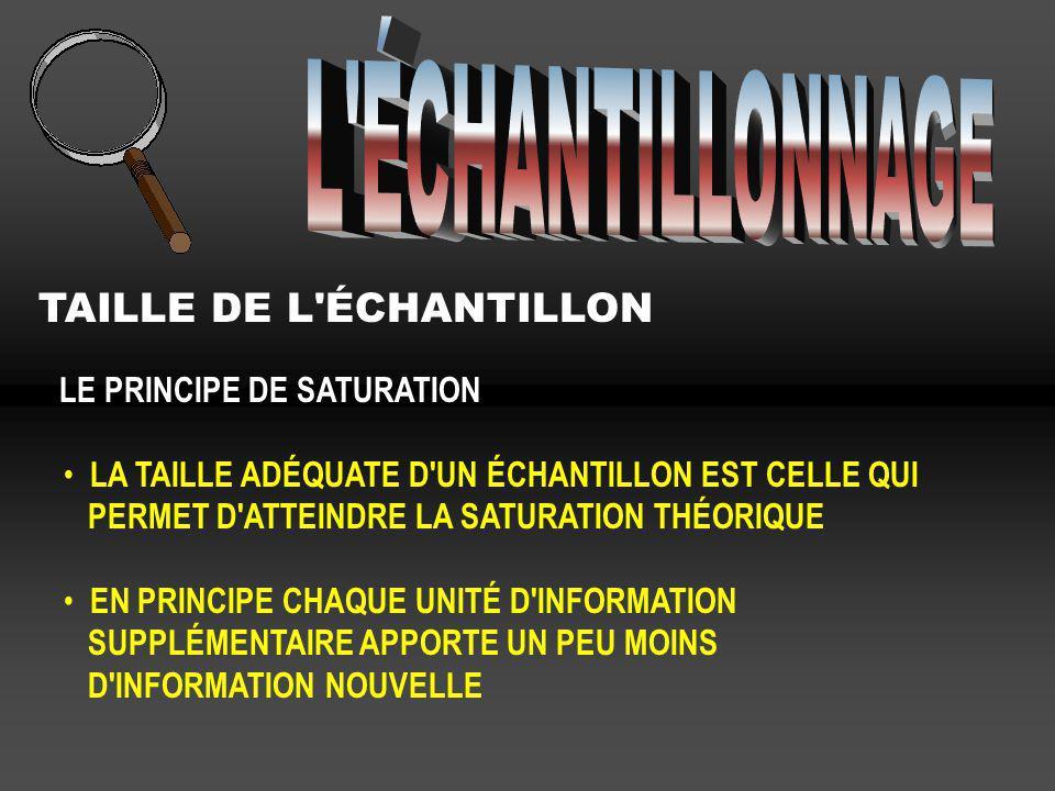 TAILLE DE L'ÉCHANTILLON LE PRINCIPE DE SATURATION LA TAILLE ADÉQUATE D'UN ÉCHANTILLON EST CELLE QUI PERMET D'ATTEINDRE LA SATURATION THÉORIQUE EN PRIN