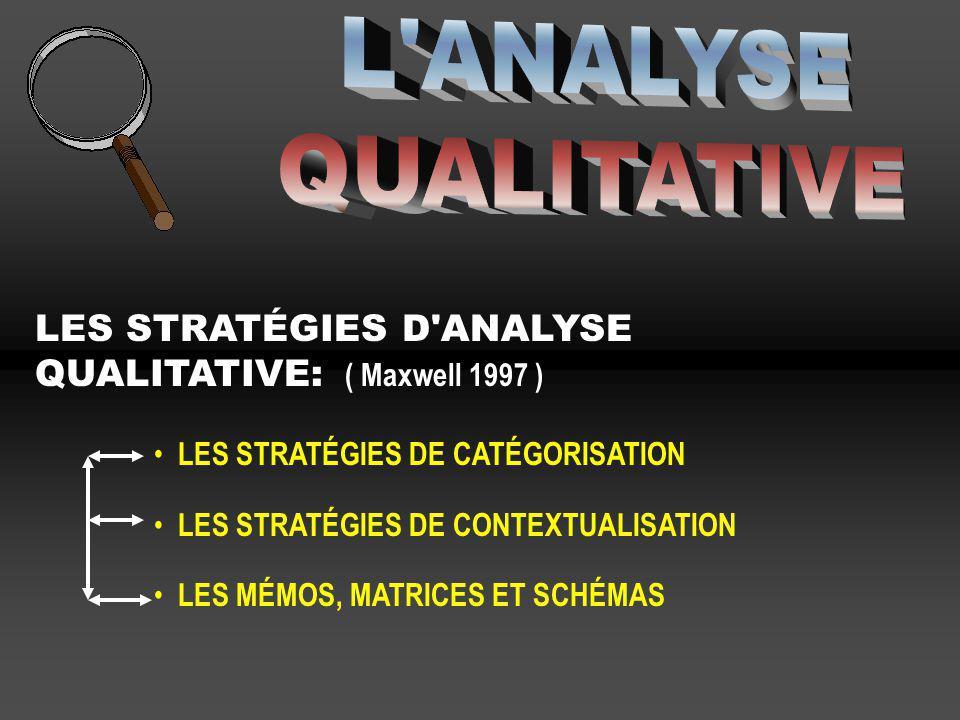 LES STRATÉGIES D'ANALYSE QUALITATIVE: ( Maxwell 1997 ) LES STRATÉGIES DE CATÉGORISATION LES STRATÉGIES DE CONTEXTUALISATION LES MÉMOS, MATRICES ET SCH