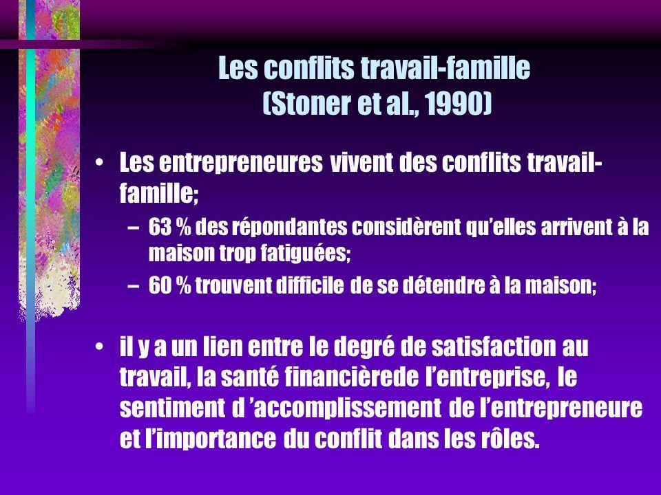 Les conflits travail-famille (Stoner et al., 1990) Les entrepreneures vivent des conflits travail- famille; –63 % des répondantes considèrent quelles