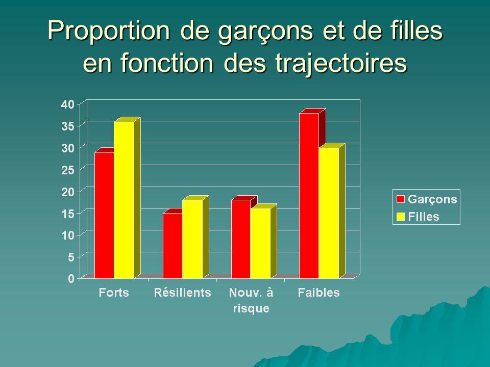 Proportion de garçons et de filles en fonction des trajectoires