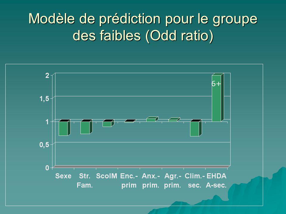 Modèle de prédiction pour le groupe des faibles (Odd ratio) 6+