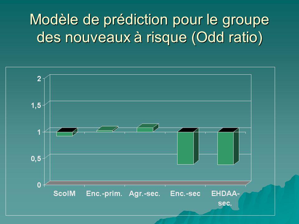 Modèle de prédiction pour le groupe des nouveaux à risque (Odd ratio)
