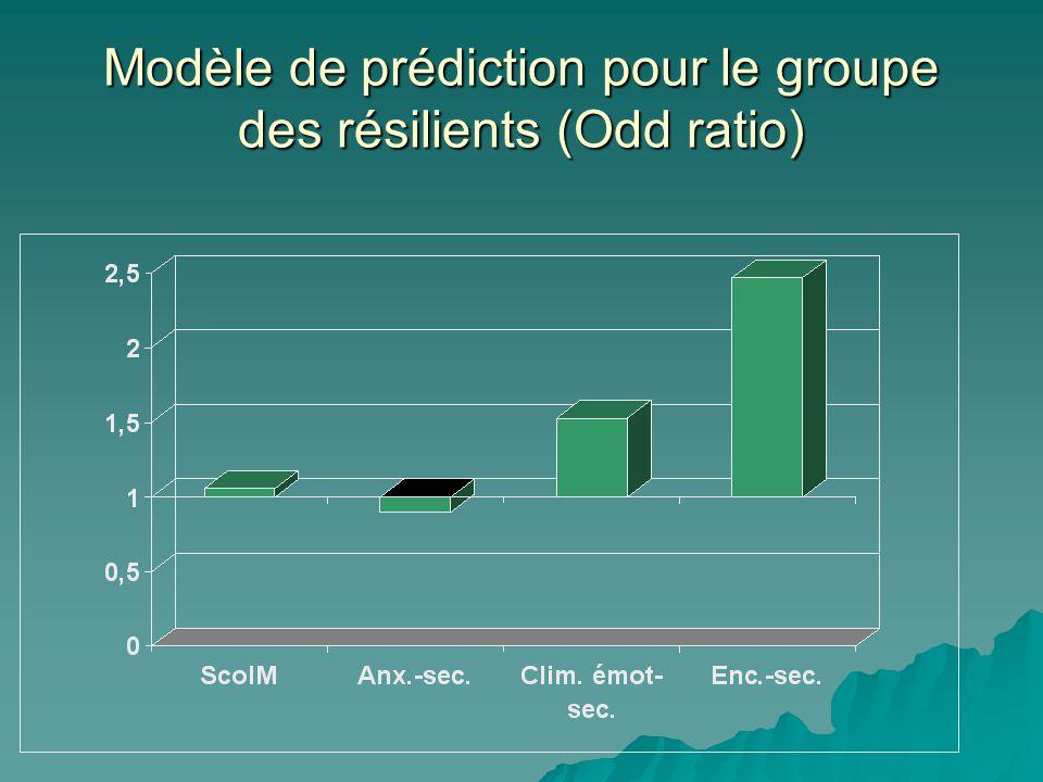 Modèle de prédiction pour le groupe des résilients (Odd ratio)