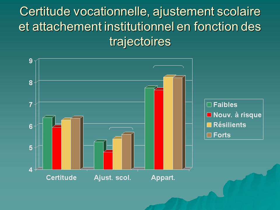 Certitude vocationnelle, ajustement scolaire et attachement institutionnel en fonction des trajectoires