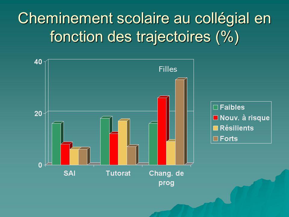 Cheminement scolaire au collégial en fonction des trajectoires (%) Filles