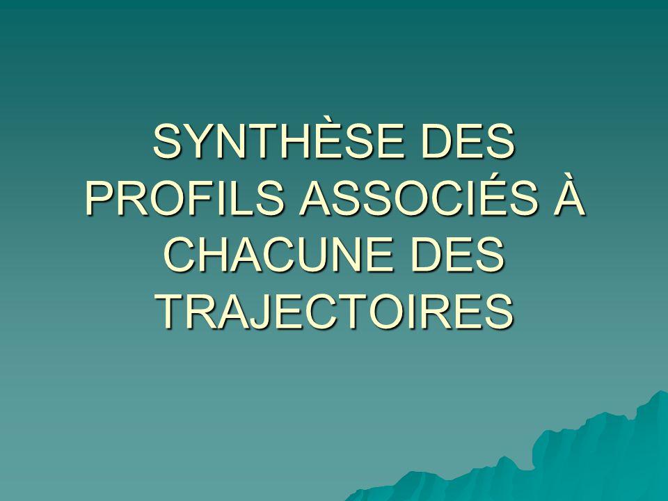 SYNTHÈSE DES PROFILS ASSOCIÉS À CHACUNE DES TRAJECTOIRES