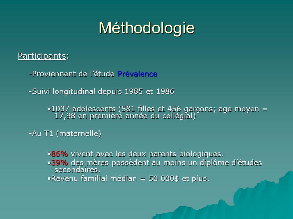 Méthodologie T1 (Maternelle et Primaire: 1985 et 1986) Climat émotionnel + Encadrement (Mère) Agressivité et anxiété (Enseignant) Rendement scolaire au primaire (Enseignant) T2 (Secondaire: 1993-1995) Climat émotionnel + Encadrement (Ado.) Agressivité et anxiété (Mère et MEQ) Rendement scolaire au secondaire (MEQ) T3 (Collège: 1999-2000) Réussite éducative (Jeune adulte et MEQ) Fonctionnement psychosocial (Jeune adulte)