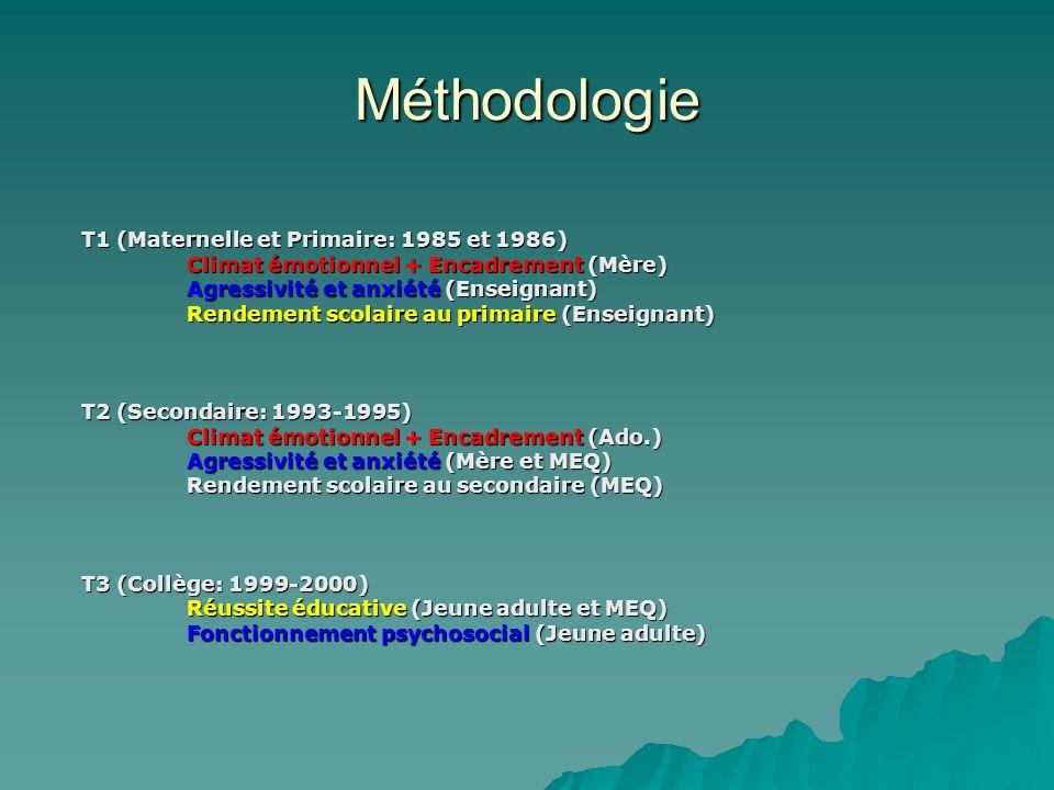 Méthodologie T1 (Maternelle et Primaire: 1985 et 1986) Climat émotionnel + Encadrement (Mère) Agressivité et anxiété (Enseignant) Rendement scolaire a