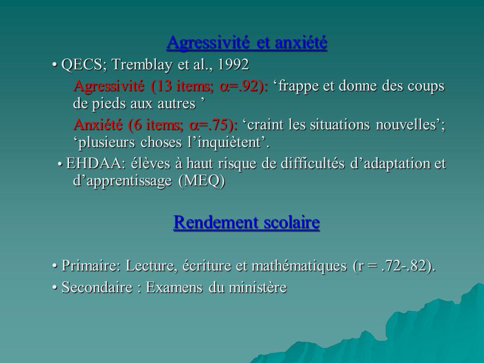 Agressivité et anxiété QECS; Tremblay et al., 1992 QECS; Tremblay et al., 1992 Agressivité (13 items; =.92): frappe et donne des coups de pieds aux au
