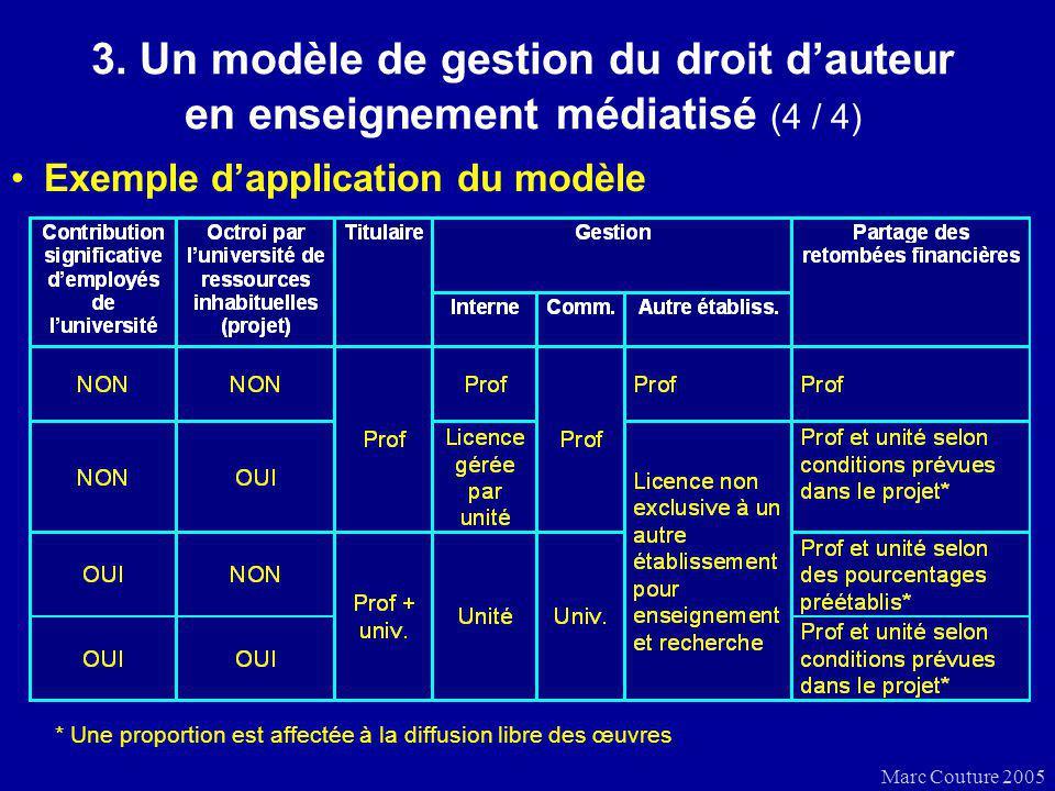 Marc Couture 2005 3. Un modèle de gestion du droit dauteur en enseignement médiatisé (4 / 4) * Une proportion est affectée à la diffusion libre des œu