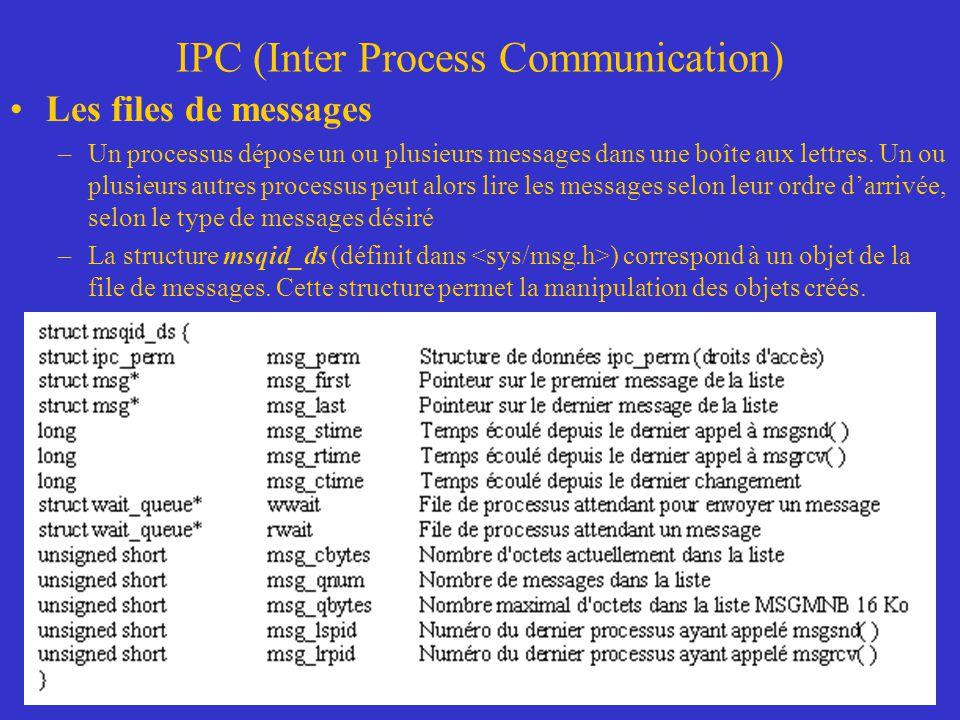 IPC (Inter Process Communication) Les files de messages –Un processus dépose un ou plusieurs messages dans une boîte aux lettres.