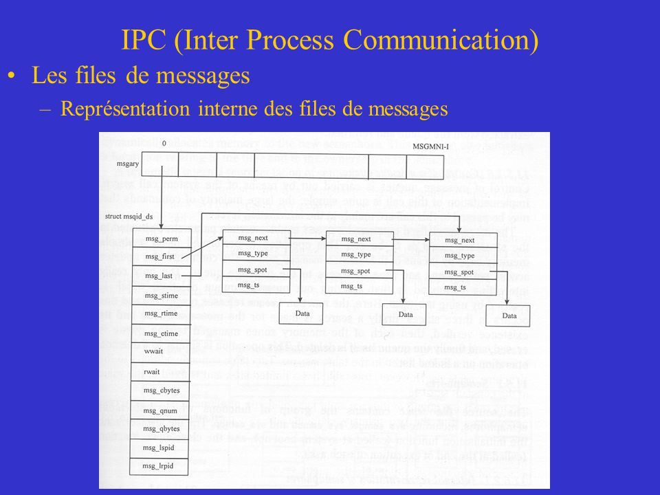 IPC (Inter Process Communication) Les files de messages –Représentation interne des files de messages