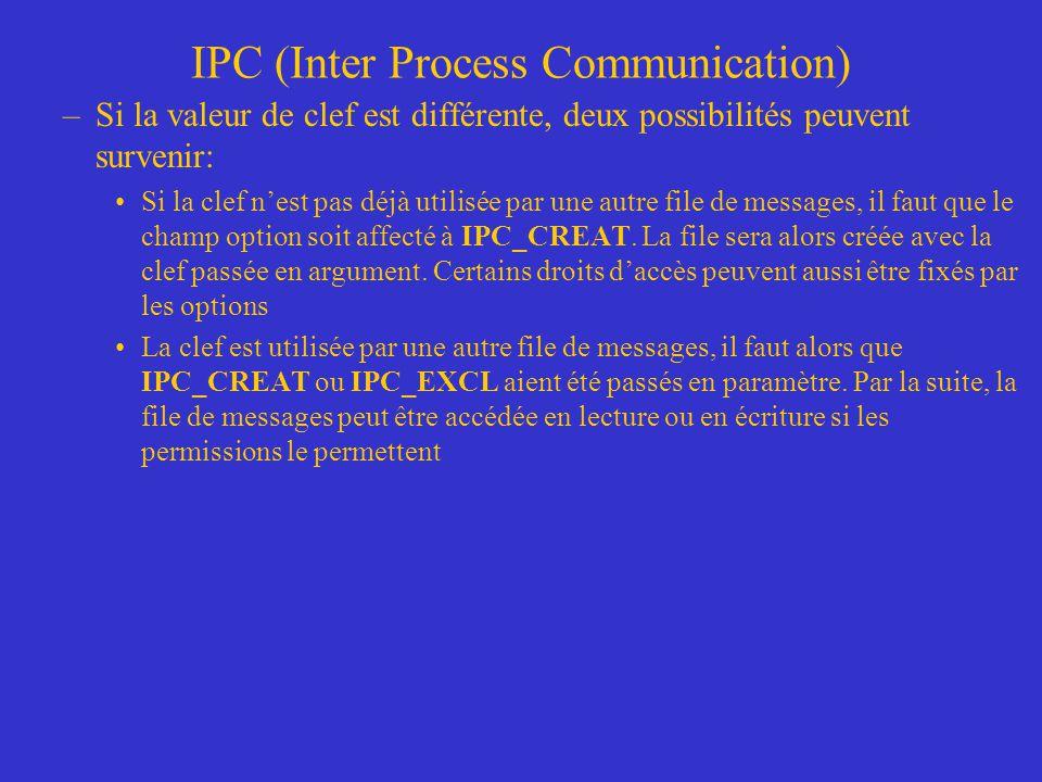 IPC (Inter Process Communication) –Si la valeur de clef est différente, deux possibilités peuvent survenir: Si la clef nest pas déjà utilisée par une autre file de messages, il faut que le champ option soit affecté à IPC_CREAT.