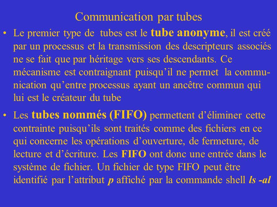 IPC (Inter Process Communication) Mémoires partagées –Dans un programme standard, une zone de mémoire allouée est propre au processus qui lutilise.