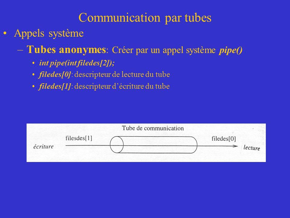 Communication par tubes Appels système –Tubes anonymes : Créer par un appel système pipe() int pipe(int filedes[2]); filedes[0]: descripteur de lecture du tube filedes[1]: descripteur décriture du tube