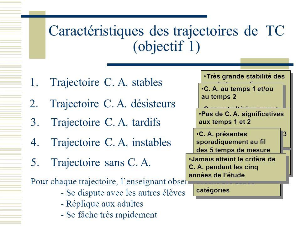 Caractéristiques des trajectoires de TC (objectif 1) 1.Trajectoire C.