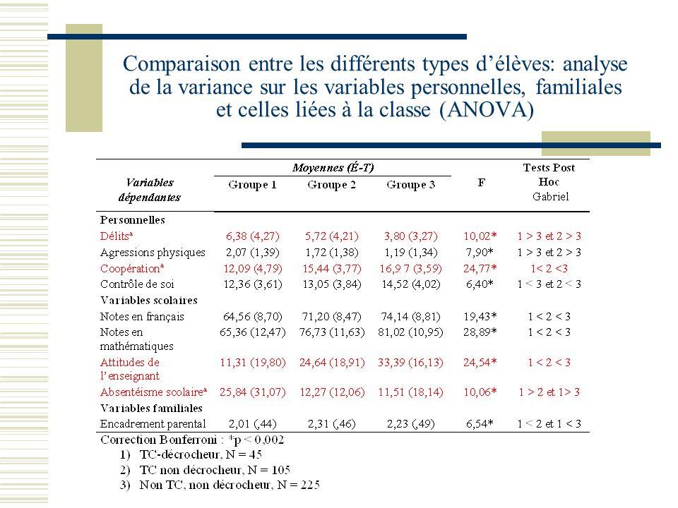 Comparaison entre les différents types délèves: analyse de la variance sur les variables personnelles, familiales et celles liées à la classe (ANOVA)