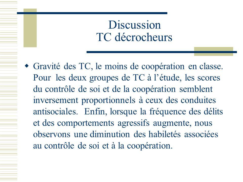 Discussion TC décrocheurs Gravité des TC, le moins de coopération en classe.