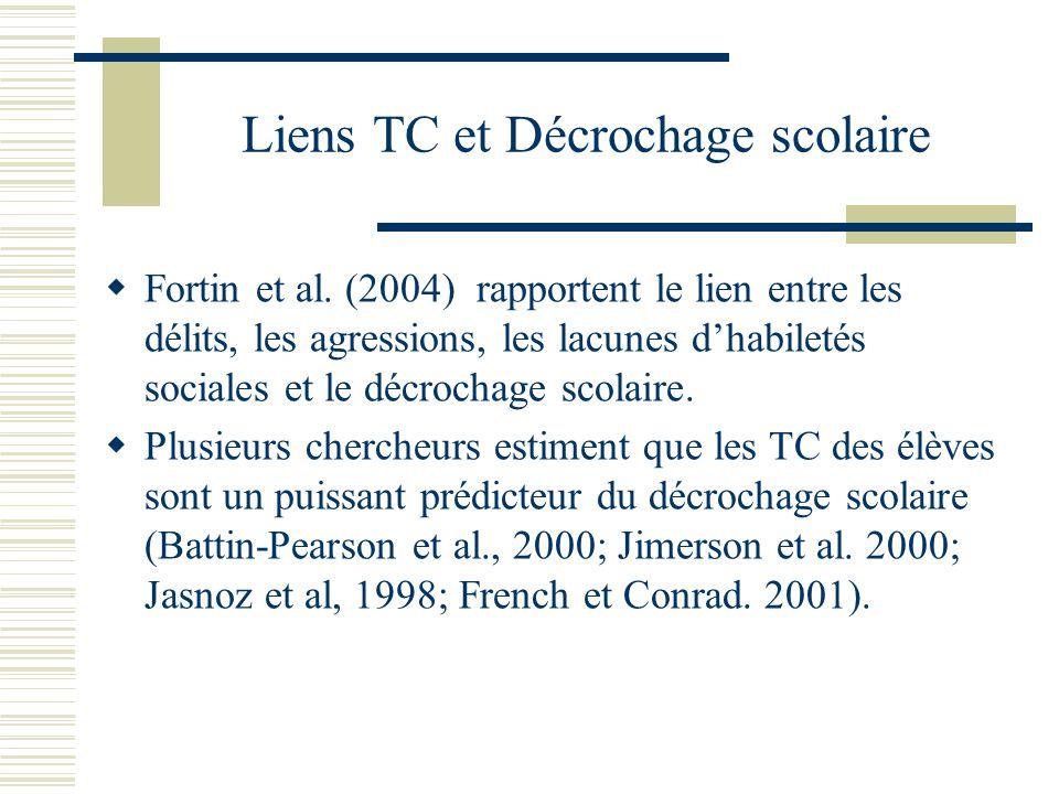 Discussion Manifestations des conduites TC Comparativement à leurs pairs, les élèves TC Se bagarrent/se disputent davantage.