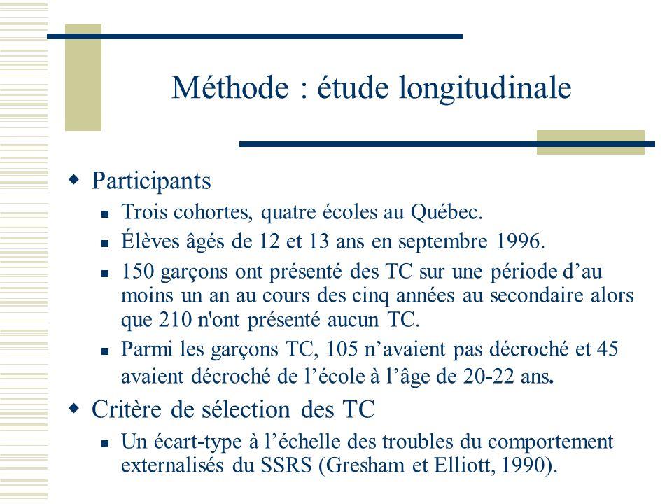 Méthode : étude longitudinale Participants Trois cohortes, quatre écoles au Québec.