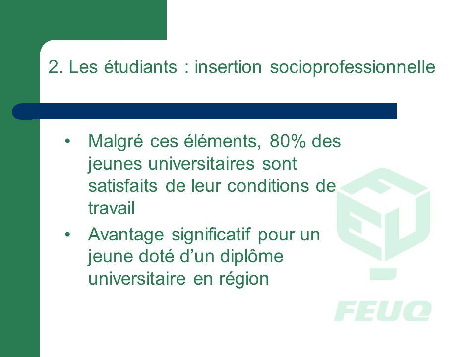2. Les étudiants : insertion socioprofessionnelle Malgré ces éléments, 80% des jeunes universitaires sont satisfaits de leur conditions de travail Ava