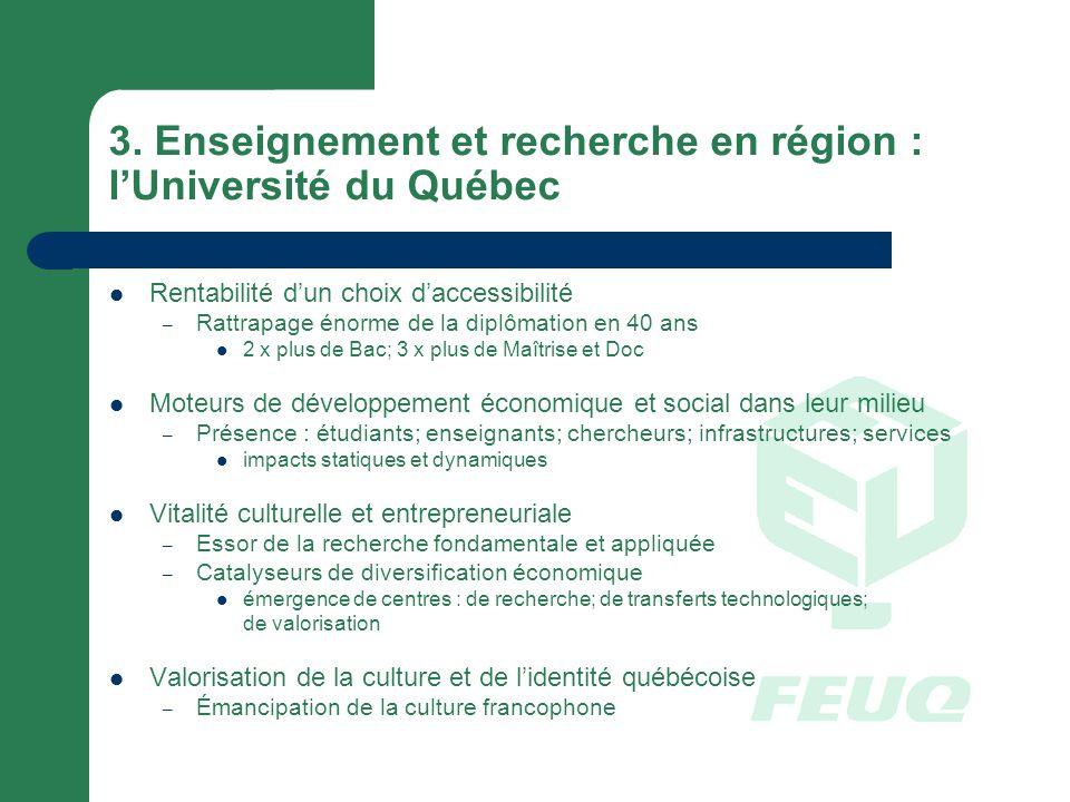 3. Enseignement et recherche en région : lUniversité du Québec Rentabilité dun choix daccessibilité – Rattrapage énorme de la diplômation en 40 ans 2