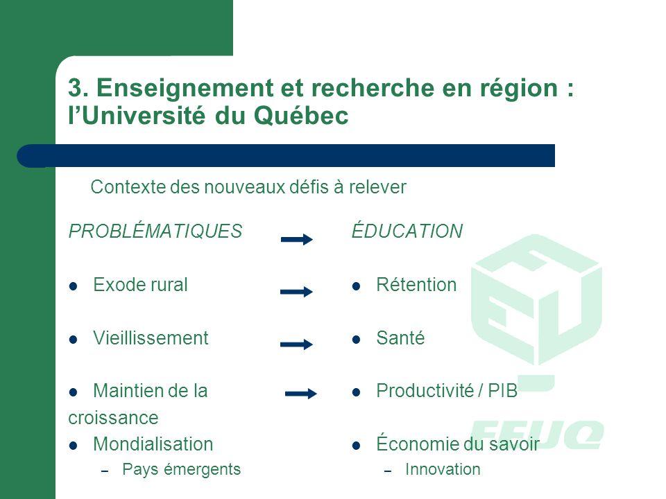 3. Enseignement et recherche en région : lUniversité du Québec PROBLÉMATIQUES Exode rural Vieillissement Maintien de la croissance Mondialisation – Pa