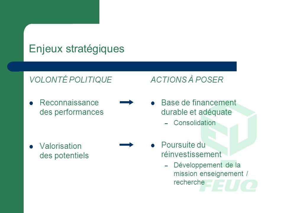 Enjeux stratégiques VOLONTÉ POLITIQUE Reconnaissance des performances Valorisation des potentiels ACTIONS À POSER Base de financement durable et adéquate – Consolidation Poursuite du réinvestissement – Développement de la mission enseignement / recherche