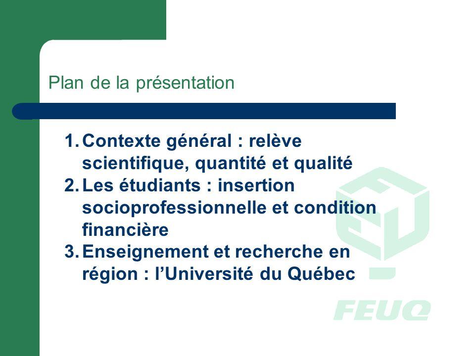 Plan de la présentation 1.Contexte général : relève scientifique, quantité et qualité 2.Les étudiants : insertion socioprofessionnelle et condition financière 3.Enseignement et recherche en région : lUniversité du Québec