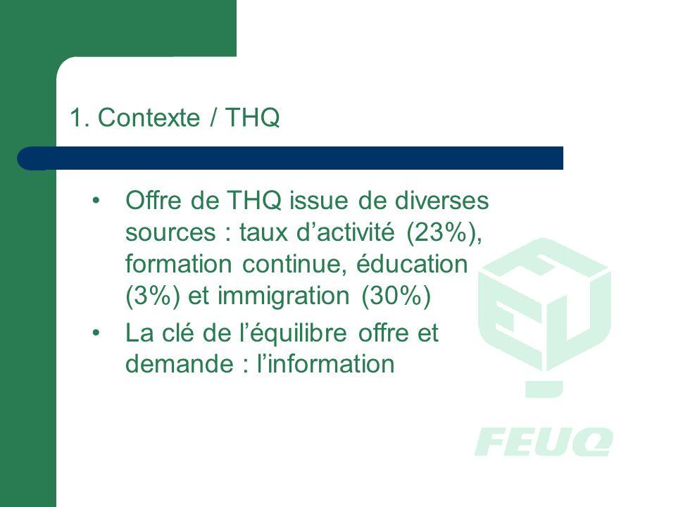 1. Contexte / THQ Offre de THQ issue de diverses sources : taux dactivité (23%), formation continue, éducation (3%) et immigration (30%) La clé de léq