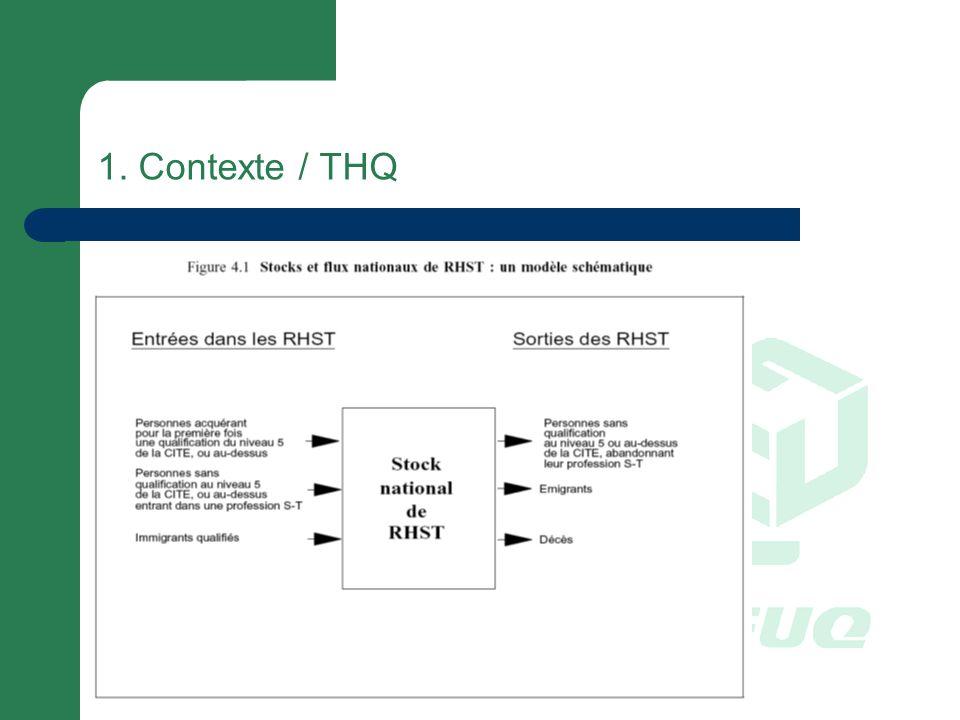 1. Contexte / THQ
