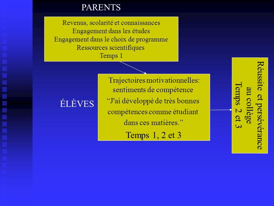 Trajectoires motivationnelles: sentiments de compétence J ai développé de très bonnes compétences comme étudiant dans ces matières.