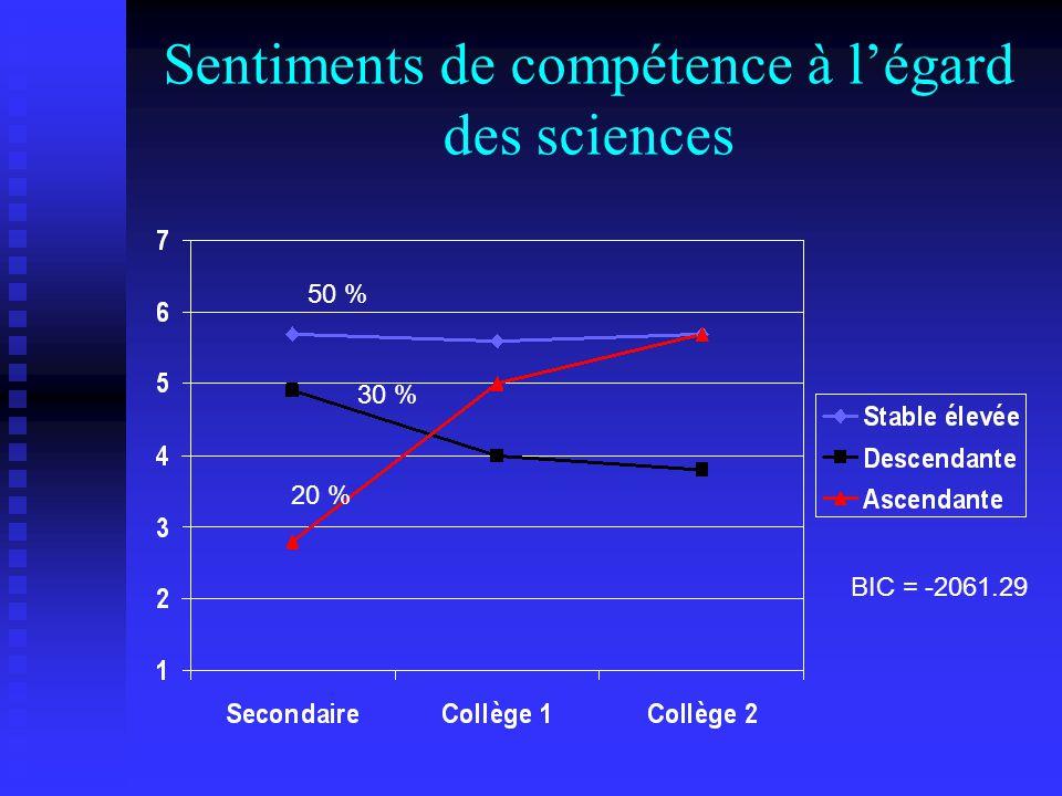 Sentiments de compétence à légard des sciences BIC = -2061.29 50 % 30 % 20 %