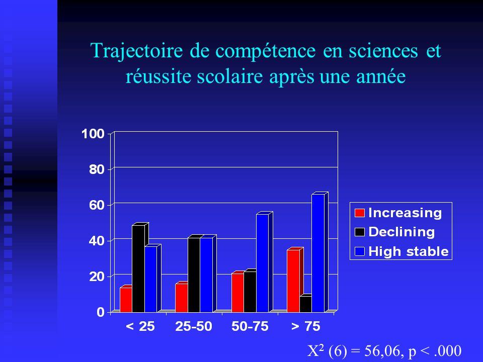 Trajectoire de compétence en sciences et réussite scolaire après une année X 2 (6) = 56,06, p <.000