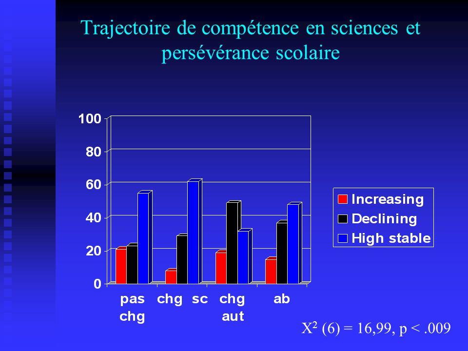 Trajectoire de compétence en sciences et persévérance scolaire X 2 (6) = 16,99, p <.009