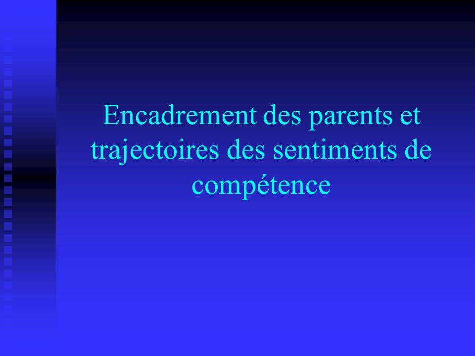 Encadrement des parents et trajectoires des sentiments de compétence