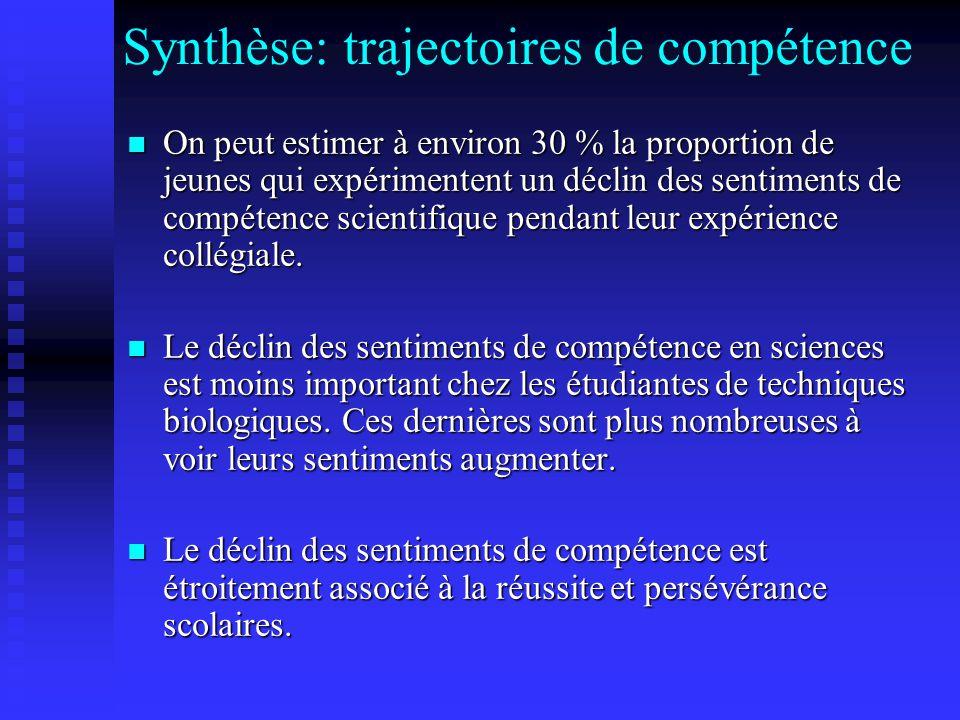 Synthèse: trajectoires de compétence On peut estimer à environ 30 % la proportion de jeunes qui expérimentent un déclin des sentiments de compétence scientifique pendant leur expérience collégiale.