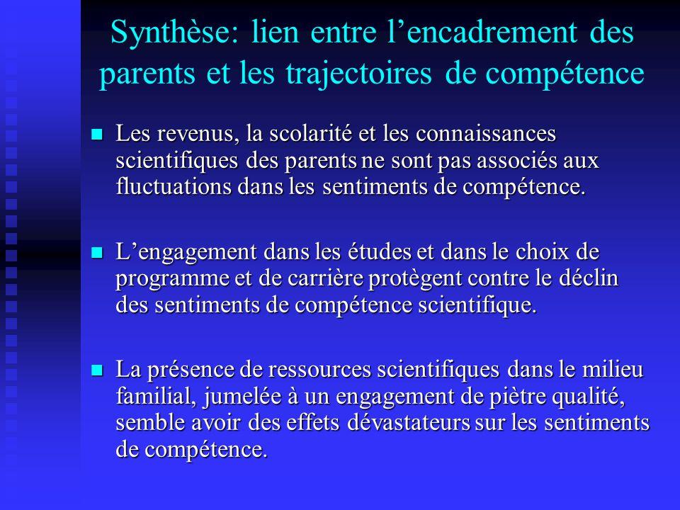 Synthèse: lien entre lencadrement des parents et les trajectoires de compétence Les revenus, la scolarité et les connaissances scientifiques des parents ne sont pas associés aux fluctuations dans les sentiments de compétence.