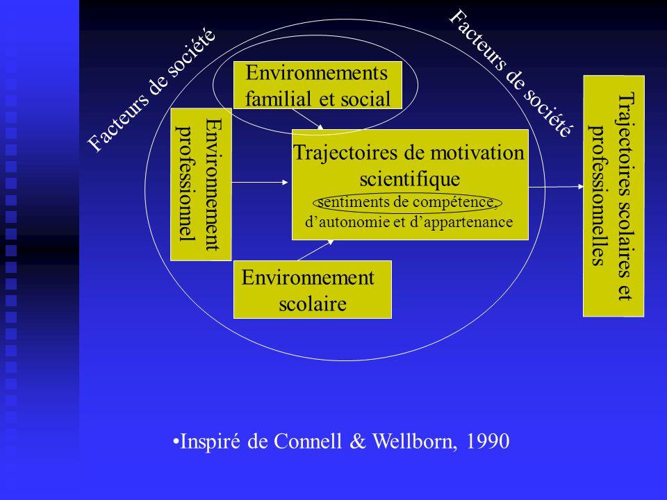 Trajectoire de compétence en sciences et sexe de lélève X 2 (2) = 4,60, p <.10