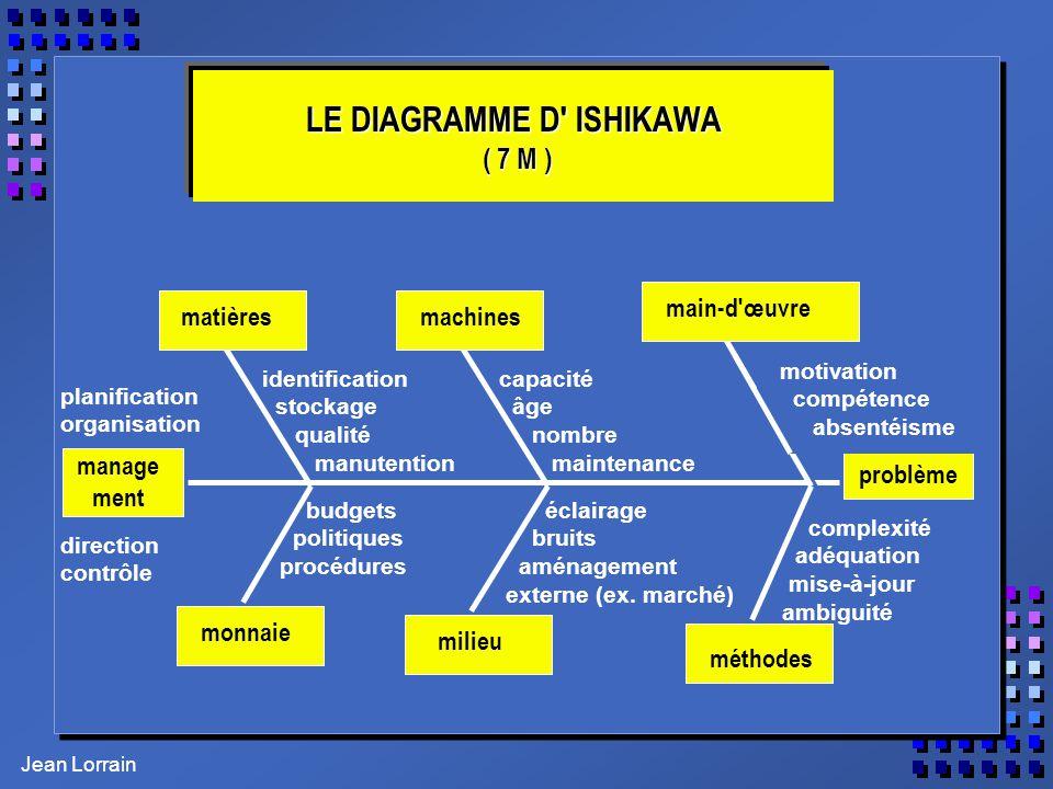 Jean Lorrain LE DIAGRAMME D' ISHIKAWA ( 7 M ) problème manage ment matièresmachines main-d'œuvre monnaie milieu méthodes planification organisation di