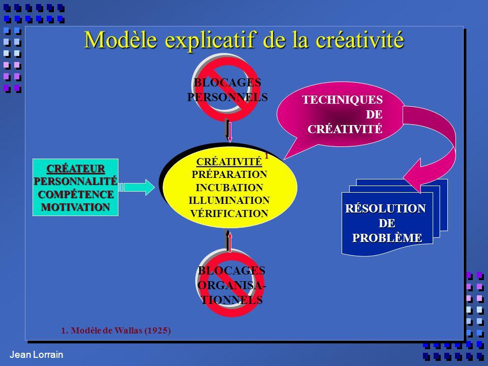 Jean Lorrain Modèle explicatif de la créativité CRÉATEURPERSONNALITÉCOMPÉTENCEMOTIVATION CRÉATIVITÉ PRÉPARATION INCUBATION ILLUMINATION VÉRIFICATION C