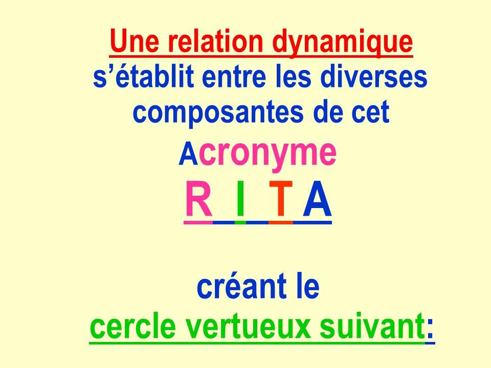 Une relation dynamique sétablit entre les diverses composantes de cet A cronyme R I T A créant le cercle vertueux suivant: