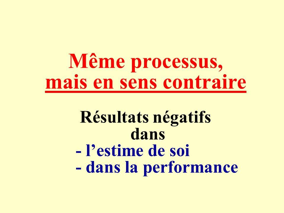 Même processus, mais en sens contraire Résultats négatifs dans - lestime de soi - dans la performance